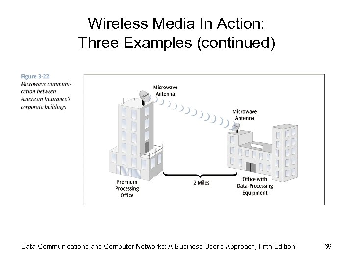 Wireless Media In Action: Three Examples (continued) Data Communications and Computer Networks: A Business