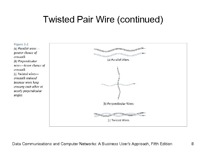 Twisted Pair Wire (continued) Data Communications and Computer Networks: A Business User's Approach, Fifth