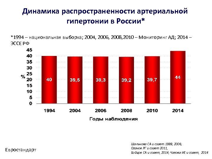 Динамика распространенности артериальной гипертонии в России* *1994 – национальная выборка; 2004, 2006, 2008, 2010