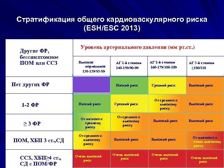 Стратификация общего кардиоваскулярного риска (ESH/ESC 2013) Другие ФР, бессимптомное ФР, ПОМ или ССЗ ПОМ,