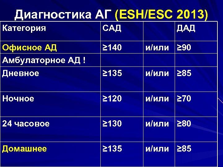 Диагностика АГ (ESH/ESC 2013) Категория САД ДАД Офисное АД Амбулаторное АД ! ≥ 140