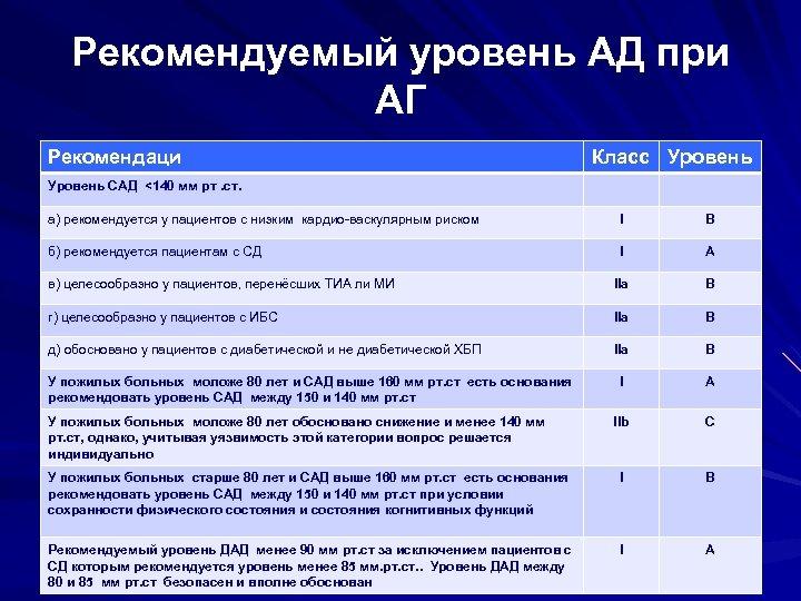 Рекомендуемый уровень АД при АГ Рекомендаци Класс Уровень САД <140 мм рт. ст. а)