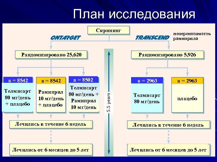 План исследования Скрининг Рандомизировано 25, 620 n = 8542 Телмисарт 80 мг/день + плацебо
