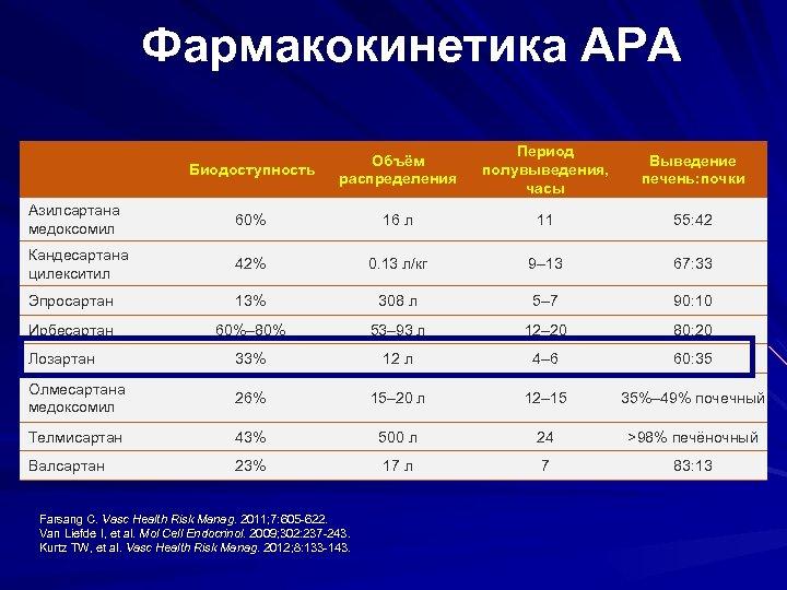 Фармакокинетика АРА Биодоступность Объём распределения Период полувыведения, часы Выведение печень: почки Азилсартана медоксомил 60%