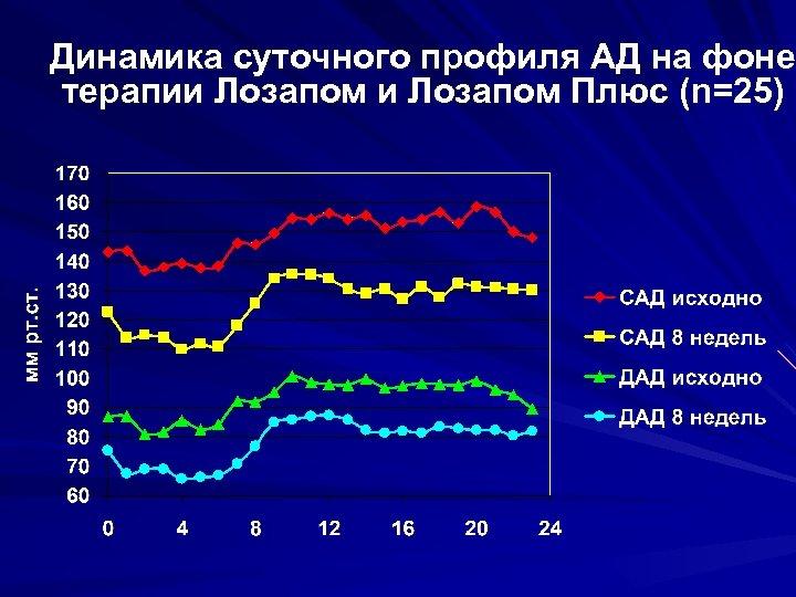 Динамика суточного профиля АД на фоне терапии Лозапом Плюс (n=25)