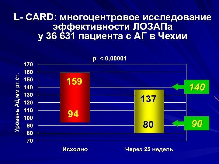 L- CARD: многоцентровое исследование эффективности ЛОЗАПа у 36 631 пациента с АГ в Чехии