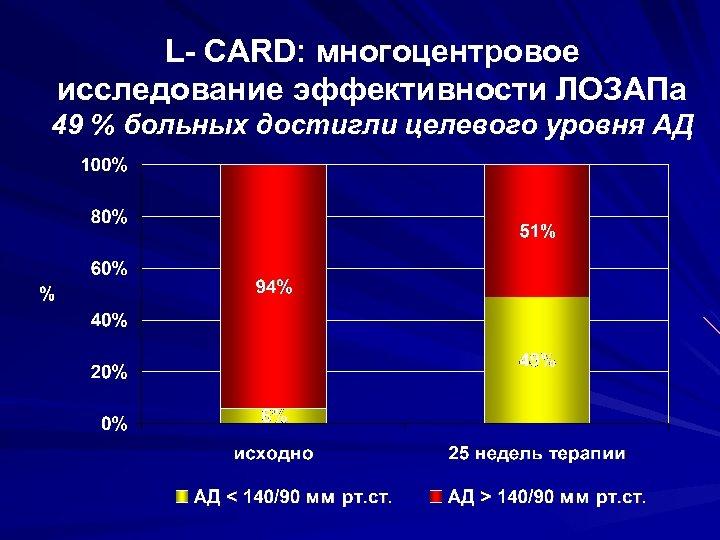 L- CARD: многоцентровое исследование эффективности ЛОЗАПа 49 % больных достигли целевого уровня АД