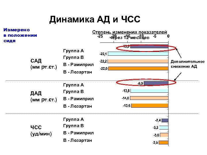 Динамика АД и ЧСС Измерено в положении сидя САД (мм рт. ст. ) ДАД