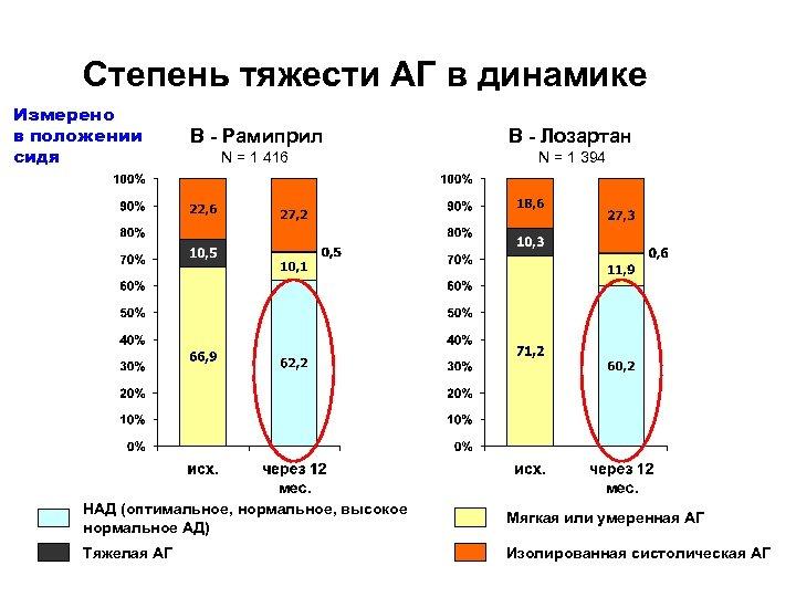 Степень тяжести АГ в динамике Измерено в положении сидя B - Рамиприл B -