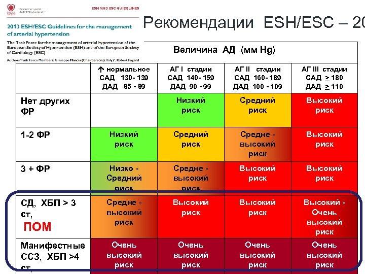 Рекомендации ESH/ESC – 20 Величина АД (мм Hg) нормальное САД 130 - 139 ДАД
