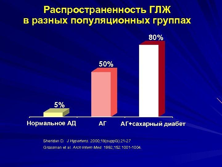 Распространенность ГЛЖ в разных популяционных группах 80% 5% Нормальное АД АГ АГ+сахарный диабет Sheridan