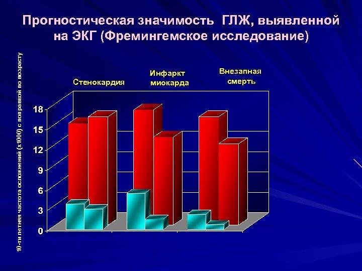 10 -ти летняя частота осложнений (х1000) с поправкой по возрасту Прогностическая значимость ГЛЖ, выявленной