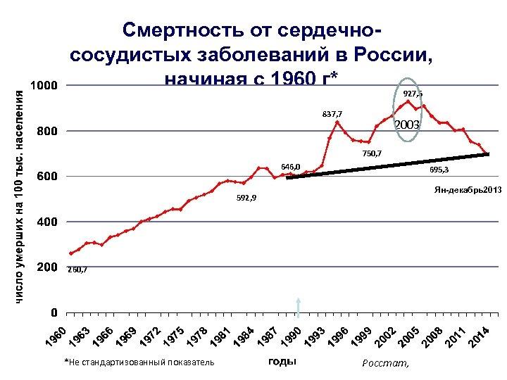 Смертность от сердечнососудистых заболеваний в России, начиная с 1960 г* 927, 5 837, 7