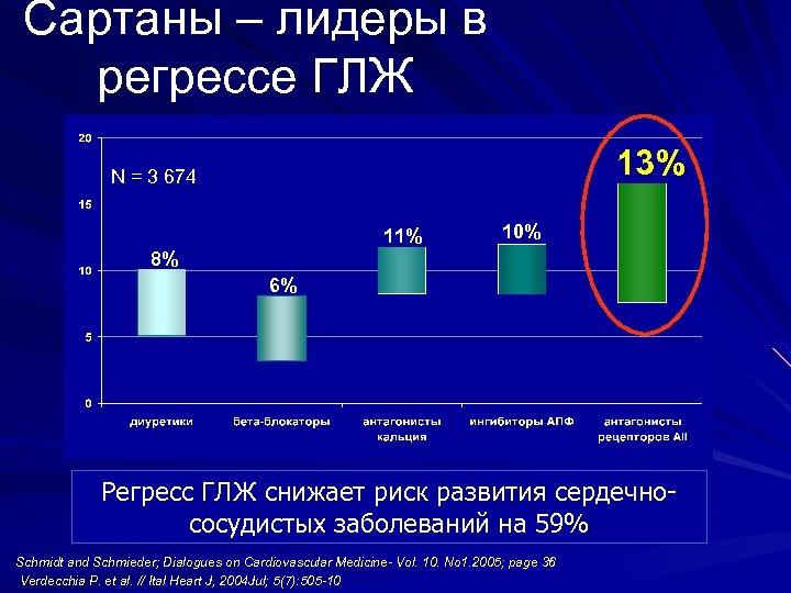 Сартаны – лидеры в регрессе ГЛЖ 13% N = 3 674 11% 10% 8%