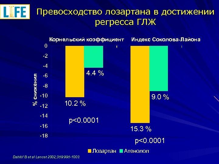 Превосходство лозартана в достижении регресса ГЛЖ Корнельский коэффициент Индекс Соколова-Лайона 0 -2 % снижения