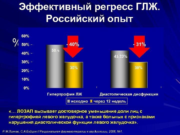 Эффективный регресс ГЛЖ. Российский опыт % - 40% - 31% «… ЛОЗАП вызывает достоверное