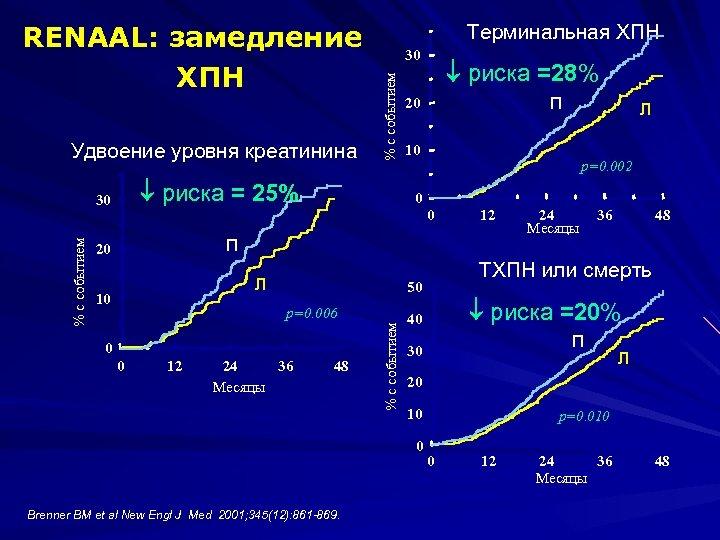 Удвоение уровня креатинина 30 риска = 25% 30 риска =28% П 20 10 p=0.
