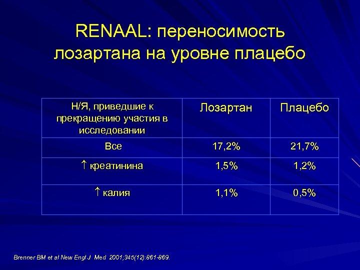 RENAAL: переносимость лозартана на уровне плацебо Н/Я, приведшие к прекращению участия в исследовании Лозартан
