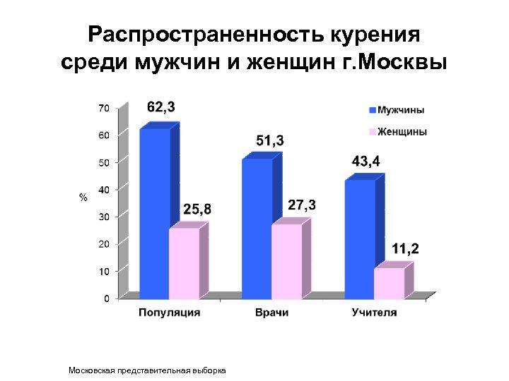 Распространенность курения среди мужчин и женщин г. Москвы Московская представительная выборка