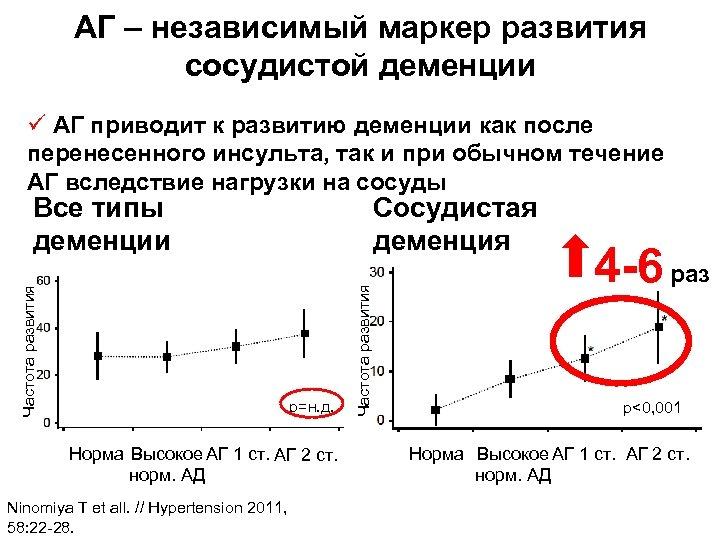 АГ – независимый маркер развития сосудистой деменции ü АГ приводит к развитию деменции как