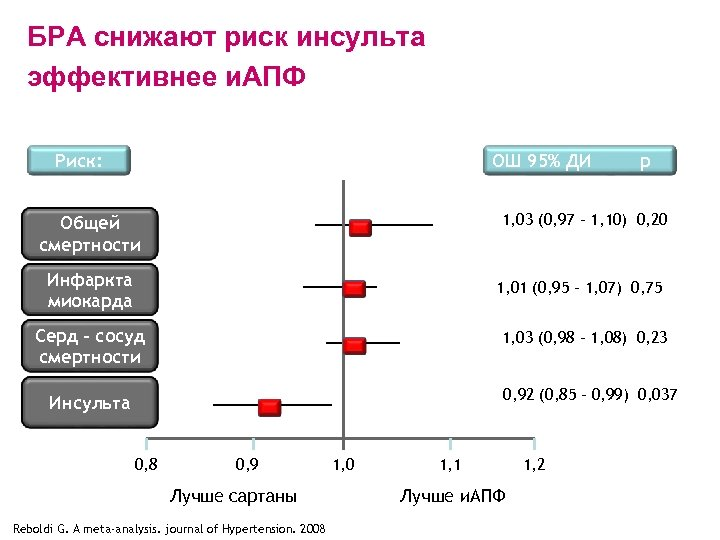 БРА снижают риск инсульта эффективнее и. АПФ Риск: ОШ 95% ДИ р 1, 03