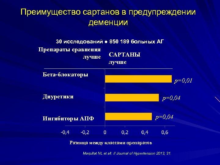 Преимущество сартанов в предупреждении деменции 30 исследований ● 850 189 больных АГ Препараты сравнения