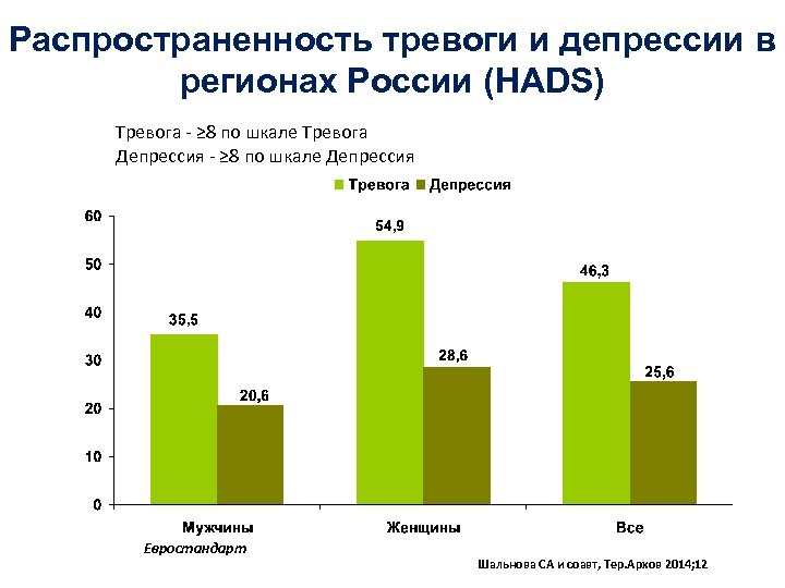 Распространенность тревоги и депрессии в регионах России (HADS) Тревога - ≥ 8 по шкале