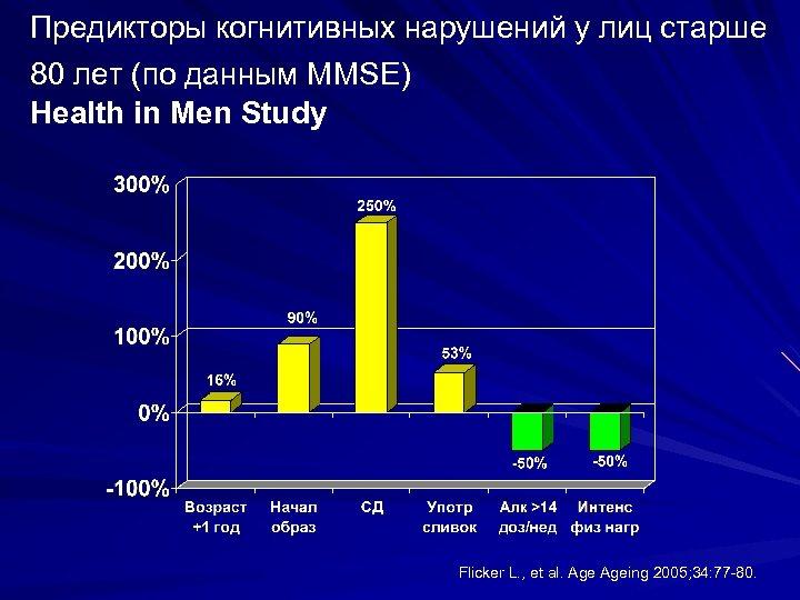 Предикторы когнитивных нарушений у лиц старше 80 лет (по данным MMSE) Health in Men