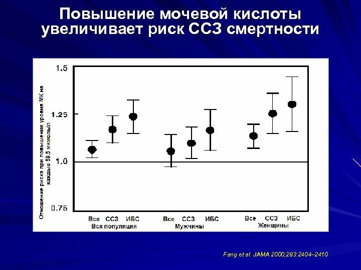 Повышение мочевой кислоты увеличивает риск ССЗ смертности Fang et al. JAMA 2000; 283: 2404–