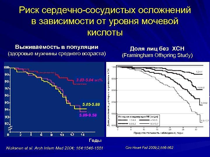 Риск сердечно-сосудистых осложнений в зависимости от уровня мочевой кислоты Выживаемость в популяции (здоровые мужчины