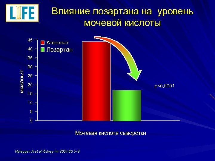 Влияние лозартана на уровень мочевой кислоты 45 Атенолол 40 Лозартан 35 мкмоль/л 30 25