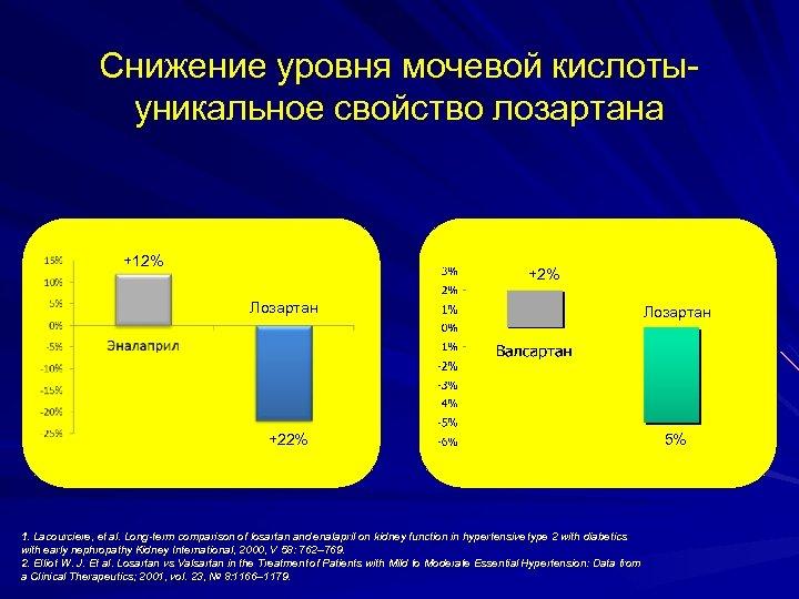 Снижение уровня мочевой кислотыуникальное свойство лозартана +12% +2% Лозартан +22% -5% 1. Lacourciere, et