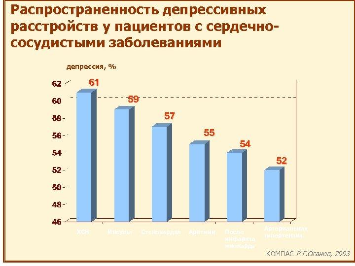 Распространенность депрессивных расстройств у пациентов с сердечнососудистыми заболеваниями депрессия, % 61 59 57 55