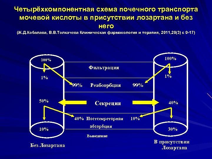 Четырёхкомпонентная схема почечного транспорта мочевой кислоты в присутствии лозартана и без него (Ж. Д.