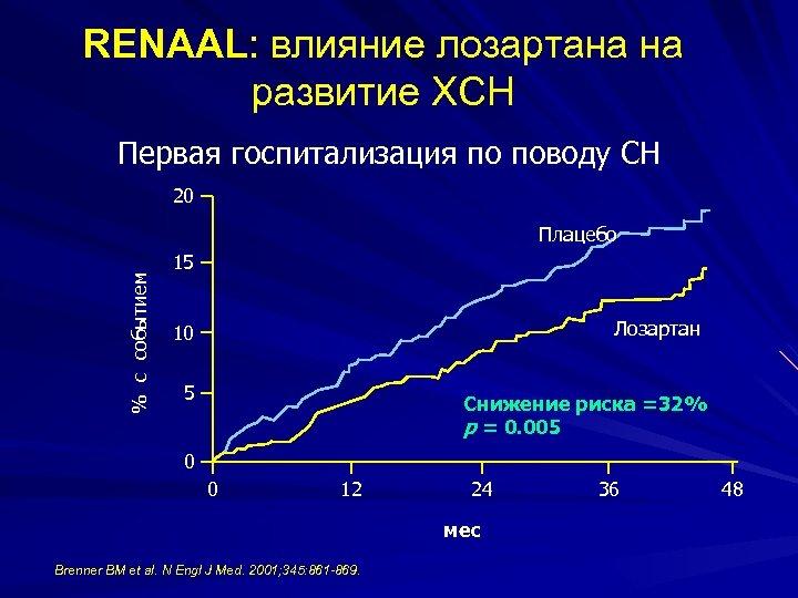 RENAAL: влияние лозартана на развитие ХСН Первая госпитализация по поводу СН 20 % с