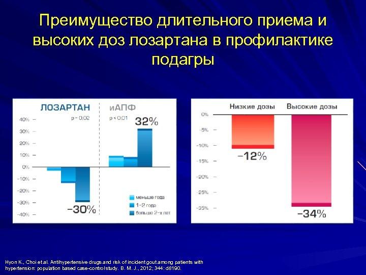 Преимущество длительного приема и высоких доз лозартана в профилактике подагры Hyon K. , Choi