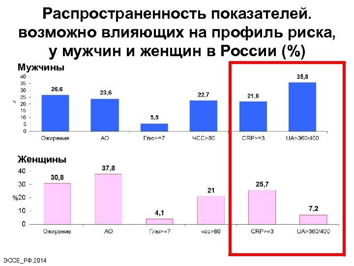 Распространенность показателей. возможно влияющих на профиль риска, у мужчин и женщин в России (%)