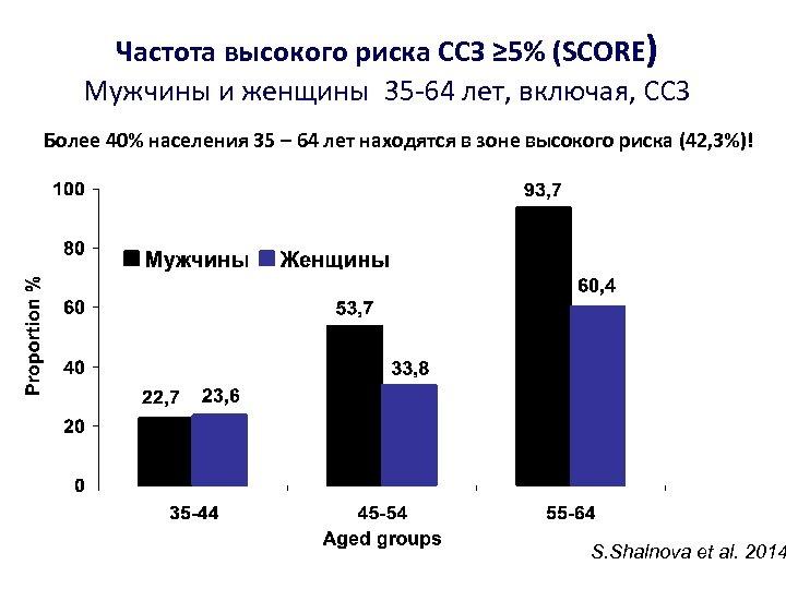 Частота высокого риска ССЗ ≥ 5% (SCORE) Мужчины и женщины 35 -64 лет, включая,