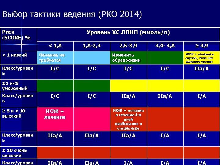 Выбор тактики ведения (РКО 2014) Уровень ХС ЛПНП (ммоль/л) Риск (SCORE) % < 1,