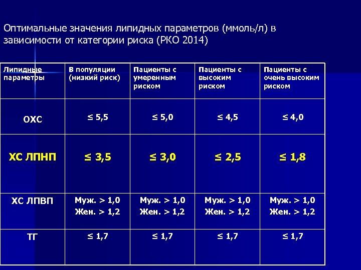 Оптимальные значения липидных параметров (ммоль/л) в зависимости от категории риска (РКО 2014) Липидные параметры
