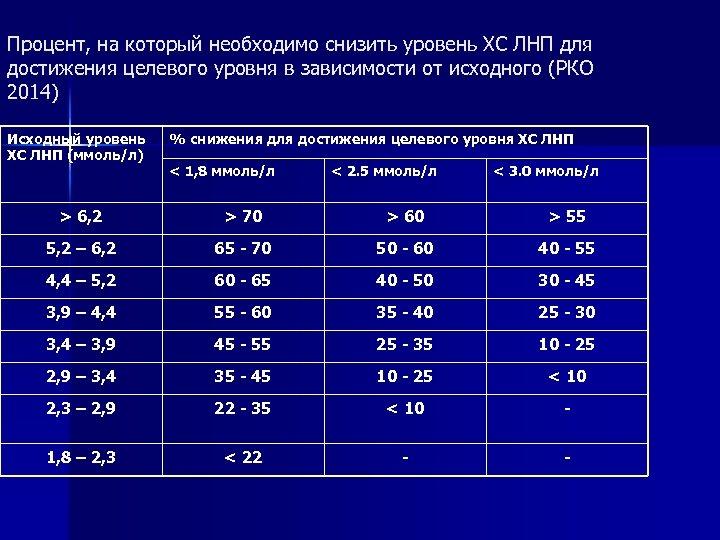 Процент, на который необходимо снизить уровень ХС ЛНП для достижения целевого уровня в зависимости