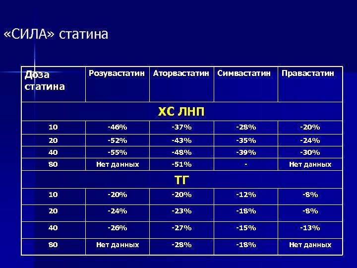 «СИЛА» статина Доза статина Розувастатин Аторвастатин Симвастатин Правастатин ХС ЛНП 10 -46% -37%