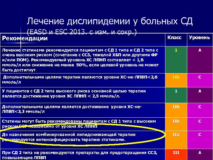 Лечение дислипидемии у больных СД (EASD и ESC 2013. с изм. и сокр. )