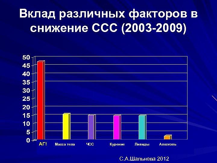 Вклад различных факторов в снижение ССС (2003 -2009) АГ! Масса тела ЧСС Курение Липиды