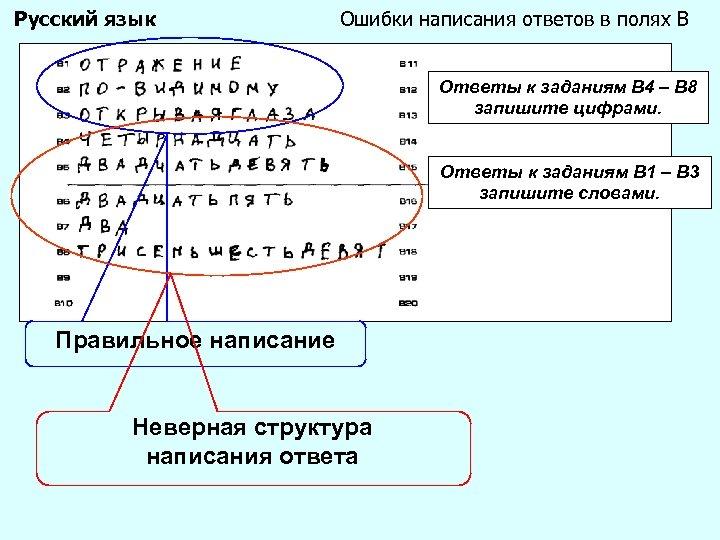 Русский язык Ошибки написания ответов в полях В Ответы к заданиям B 4 –