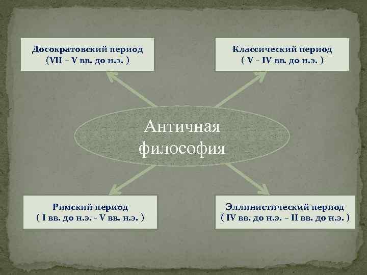 Досократовский период (VII – V вв. до н. э. ) Классический период ( V