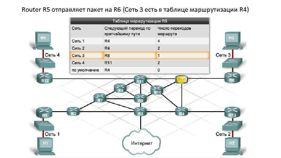 Router R 5 отправляет пакет на R 6 (Сеть 3 есть в таблице маршрутизации