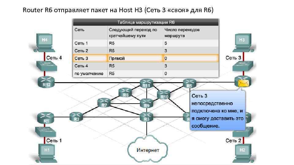 Router R 6 отправляет пакет на Host H 3 (Сеть 3 «своя» для R