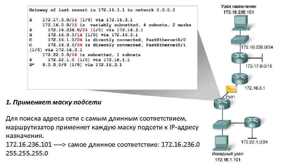 1. Применяет маску подсети Для поиска адреса сети с самым длинным соответствием, маршрутизатор применяет