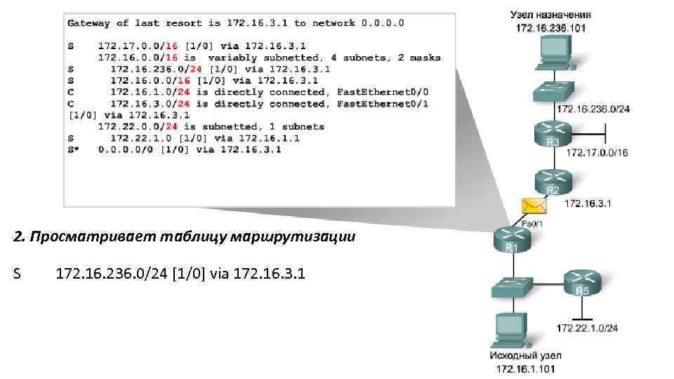 2. Просматривает таблицу маршрутизации S 172. 16. 236. 0/24 [1/0] via 172. 16. 3.